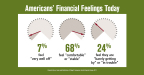 """Americans' financial feelings today: """"well off,"""" """"comfortable,"""" or """"barely getting by."""" (Graphic: Business Wire)"""
