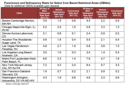 CoreLogic Foreclosure and Delinquency Rates for Select Core Based Statistical Areas (CBSAs) (April 2017 Data) (Graphic: Business Wire)