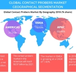 Top 3 Emerging Trends Impacting the Global Contact Probers Market From 2017-2021: Technavio