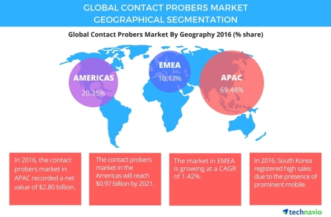 Technavio has published a new report on the global contact probers market from 2017-2021. (Graphic: Business Wire)
