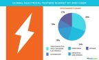 Technavio has published a new report on the global electrical testers market from 2017-2021. (Graphic: Business Wire)