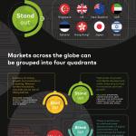 Singapore, UK, New Zealand, and UAE among World's Stand Out Digital Economies