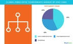 Technavio has published a new report on the global fiber optic components market from 2017-2021. (Graphic: Business Wire)
