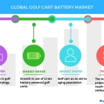 Top 3 Emerging Trends Impacting the Global Golf Cart Battery Market From 2017-2021: Technavio