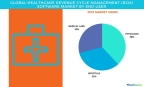 Technavio has published a new report on the global healthcare revenue cycle management (RCM) software market from 2017-2021. (Graphic: Business Wire)