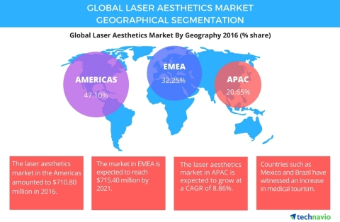 Technavio has published a new report on the global laser aesthetics market from 2017-2021. (Graphic: Business Wire)