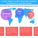 Global Mobile Water Treatment Market – Size, Projections, Drivers, Trends, Vendors, and Analysis Through 2021 by Technavio