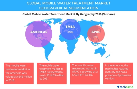 Technavio has published a new report on the global mobile water treatment market from 2017-2021. (Graphic: Business Wire)