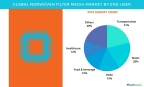 Technavio has published a new report on the global nonwoven filter media market from 2017-2021. (Graphic: Business Wire)