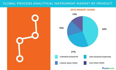 Technavio has published a new report on the global process analytical instrument market from 2017-2021. (Graphic: Business Wire)