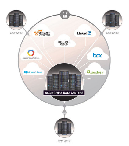 RagingWire customers use Cloud Connect to easily and securely connect to cloud providers, SaaS applications, and an enterprise ecosystem via a secure, auto-provisioning, software-defined network. (Graphic: Business Wire)