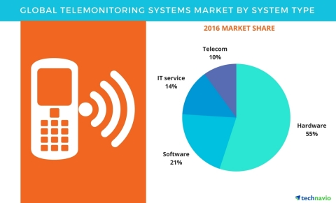 Technavio has published a new report on the global, telemonitoring systems market from 2017-2021. (Graphic: Business Wire)
