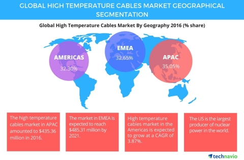 Technavio has published a new report on the global high temperature cables market from 2017-2021. (G ...