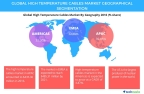 Technavio has published a new report on the global high temperature cables market from 2017-2021. (Graphic: Business Wire)