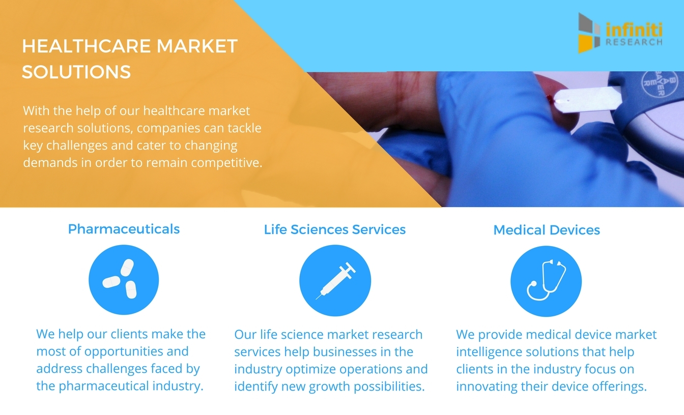 Infiniti Research numerous healthcare industry market intelligence solutions. (Graphic: Business Wire)