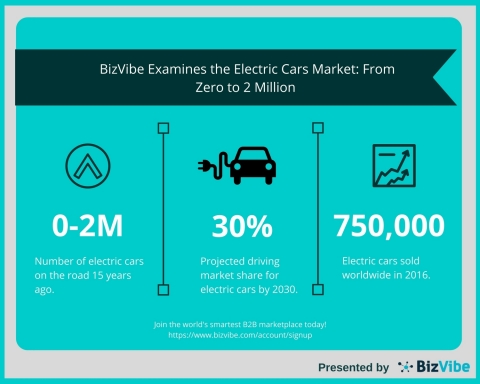 BizVibe Examines the Electric Cars Market: From Zero to 2 Million on the Road in Fifteen Years (Graphic: Business Wire)