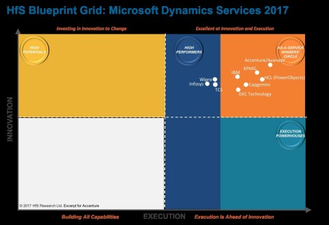 Accenture and Avanade rank as leaders in Microsoft Dynamics Services, according to HfS (Graphic: Business Wire)