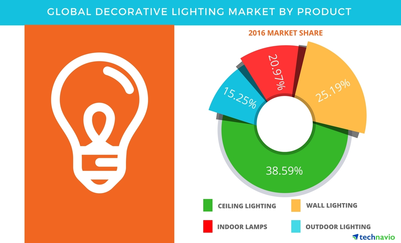 Decorative Lighting Market - Global Forecast and Opportunity ...