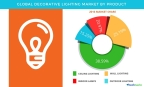 Technavio has published a new report on the global decorative lighting market from 2017-2021. (Graphic: Business Wire)