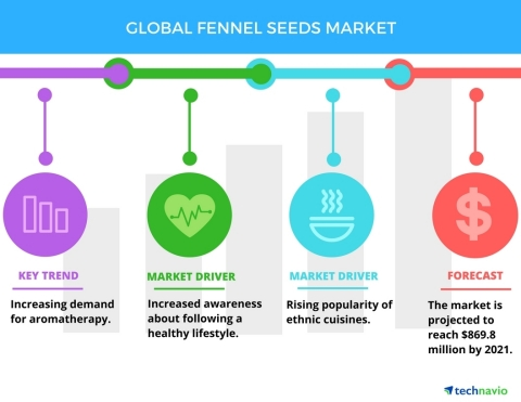 Technavio has published a new report on the global fennel seeds market from 2017-2021. (Graphic: Bus ...