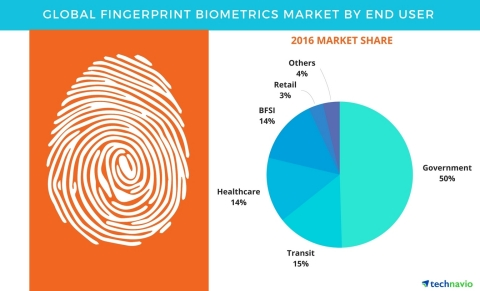 Technavio has published a new report on the global fingerprint biometrics market from 2017-2021. (Graphic: Business Wire)