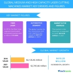 Technavio has published a new report on the global medium and high capacity laser cutting machines market from 2017-2021. (Graphic: Business Wire)