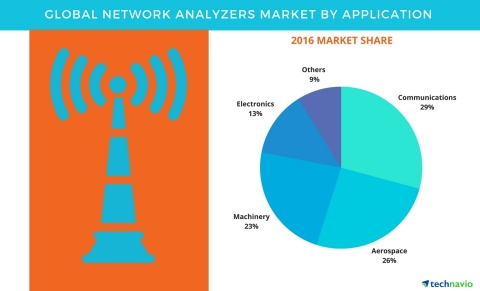 Technavio has published a new report on the global network analyzers market from 2017-2021. (Graphic: Business Wire)