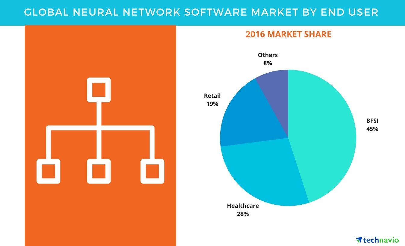 Technavio has published a new report on the global neural network software market from 2017-2021. (Graphic: Business Wire)