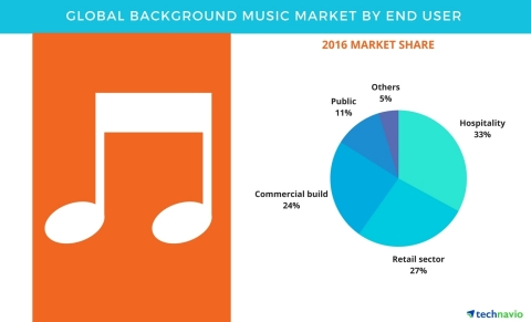 Technavio has published a new report on the global background music market from 2017-2021. (Graphic: Business Wire)