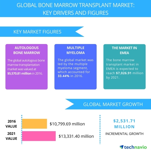 Technavio has published a new report on the global bone marrow transplant market from 2017-2021. (Graphic: Business Wire)