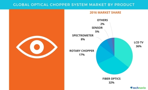 Technavio has published a new report on the global optical chopper system market from 2017-2021. (Graphic: Business Wire)