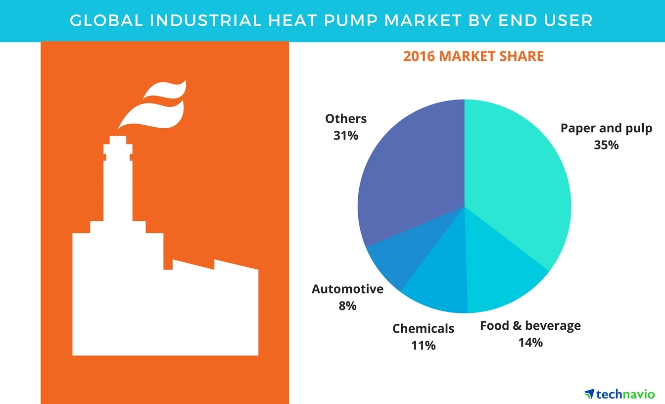 Technavio has published a new report on the global industrial heat pumps market from 2017-2021. (Graphic: Business Wire)