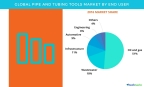 Technavio has published a new report on the global pipe and tubing tools market from 2017-2021. (Graphic: Business Wire)