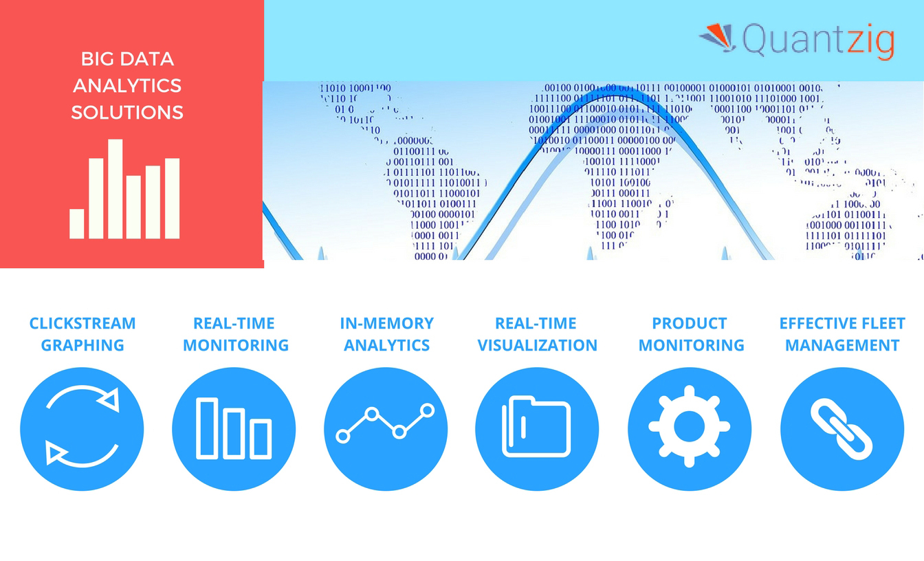 Quantzig's big data analytics solutions help companies derive actionable insights from large and complex data sets. (Graphic: Business Wire)