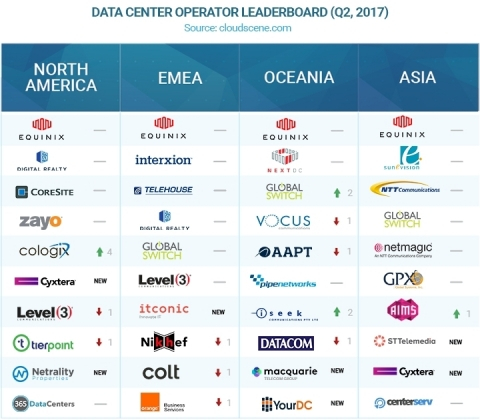 The Top Data Center Operators in North America, EMEA, Oceania and Asia for Q2, 2017 (source: cloudscene.com) (Graphic: Business Wire)