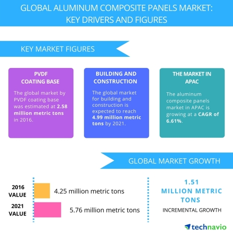 Technavio has published a new report on the global aluminum composite panels market from 2017-2021. (Graphic: Business Wire)