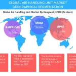 Global Air Handling Units Market – Geographical Segmentation and Forecast by Technavio