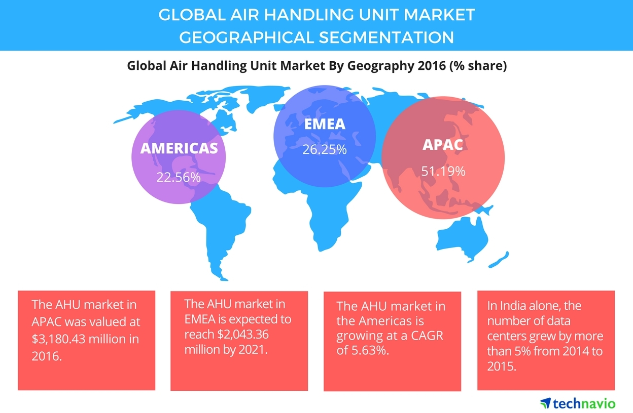 Intellasia East Asia News - Global Air Handling Units Market