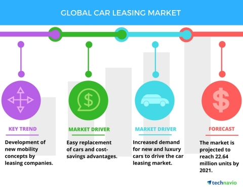 Technavio has published a new report on the global car leasing market from 2017-2021. (Graphic: Business Wire)