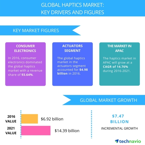 Technavio has published a new report on the global haptics market from 2017-2021. (Graphic: Business Wire)