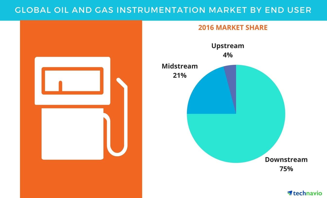 Technavio has published a new report on the global oil and gas instrumentation market from 2017-2021. (Graphic: Business Wire)