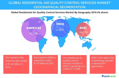 Technavio has published a new report on the global residential air quality control services market from 2017-2021. (Graphic: Business Wire)