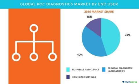 Technavio has published a new report on the global POC diagnostics market from 2017-2021. (Graphic: ...