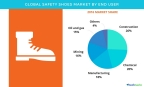 Technavio has published a new report on the global safety shoes market from 2017-2021. (Graphic: Business Wire)