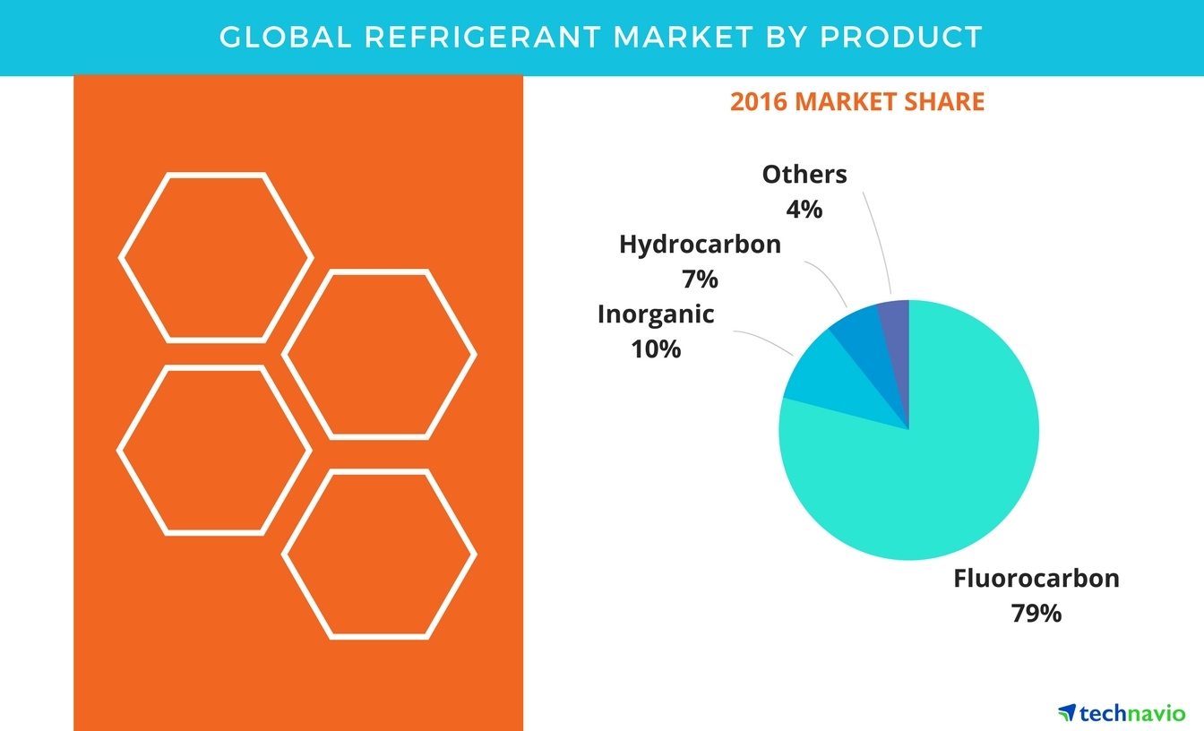 Technavio has published a new report on the global refrigerant market from 2017-2021. (Graphic: Business Wire)