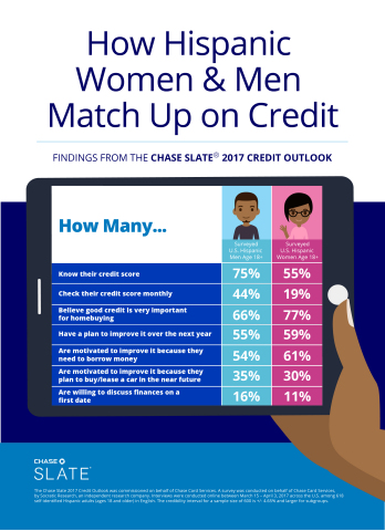 How Hispanic Women & Men Match Up on Credit; Chase Slate® 2017 Credit Outlook (Graphic: Business Wire)
