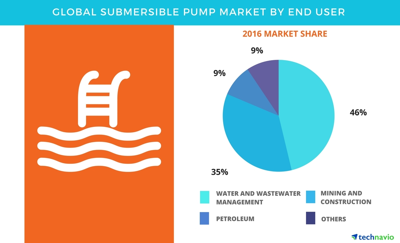 Technavio has published a new report on the global submersible pump market from 2017-2021. (Graphic: Business Wire)