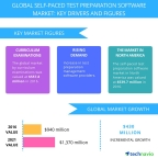 Technavio has published a new report on the global self-paced test preparation software market from 2017-2021. (Graphic: Business Wire)