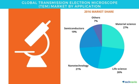Technavio has published a new report on the global transmission electron microscope market from 2017-2021. (Graphic: Business Wire)