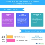 Technavio has published a new report on the global automotive thermostat market from 2017-2021. (Graphic: Business Wire)